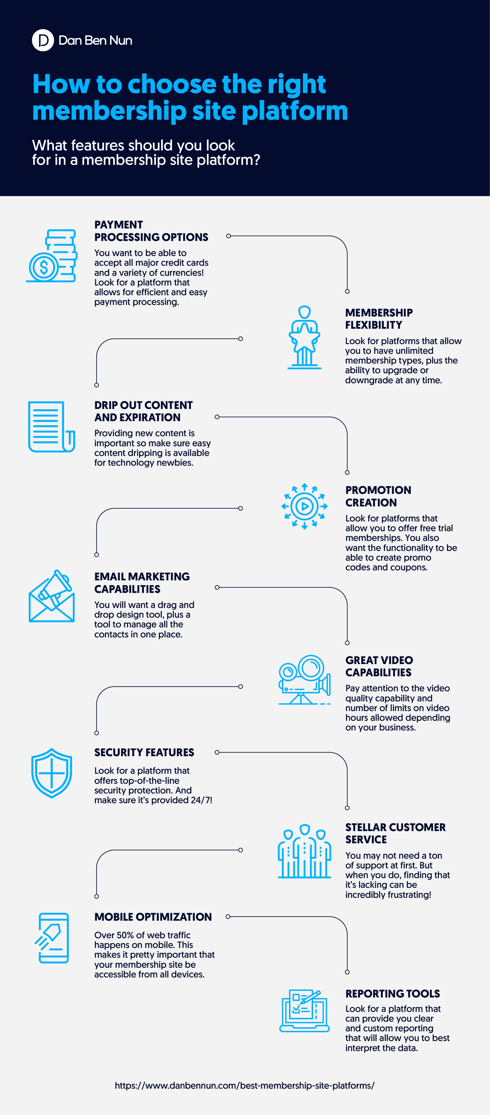 How to choose the right membership site platform infographic made by Dan Bennun