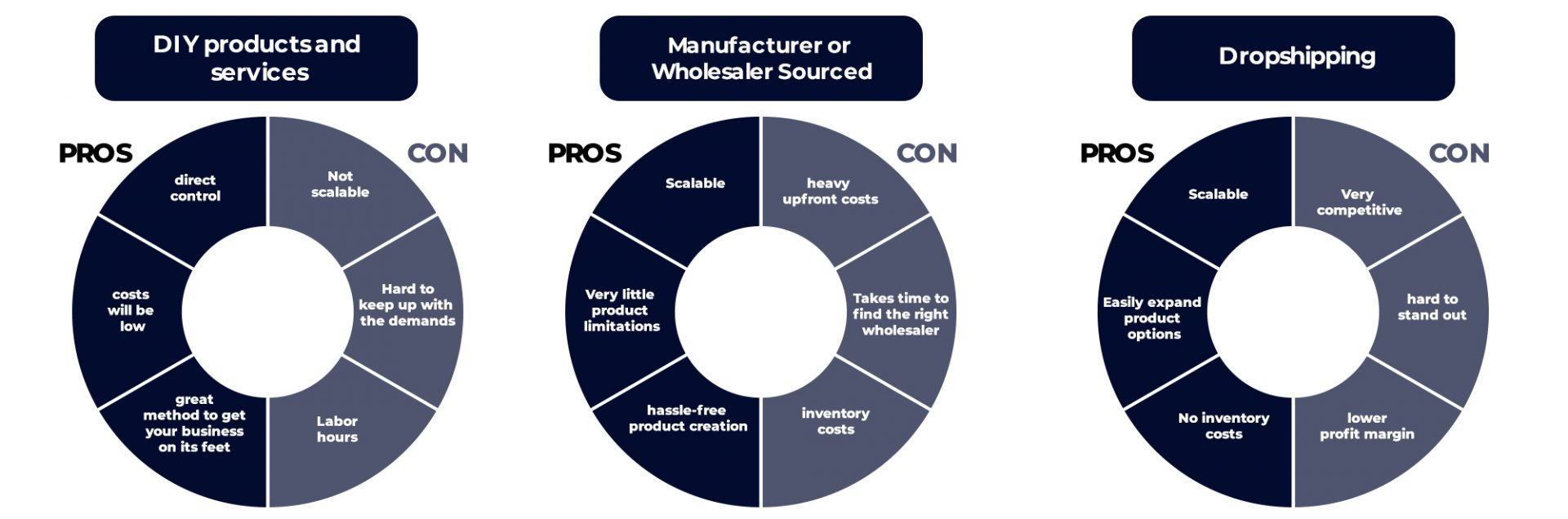 Pros and Cons of product sourcing methods