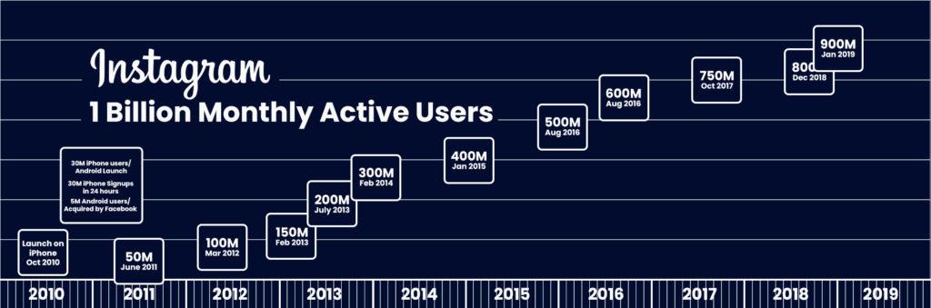 Instagram 1 Billion Monthly Active Users